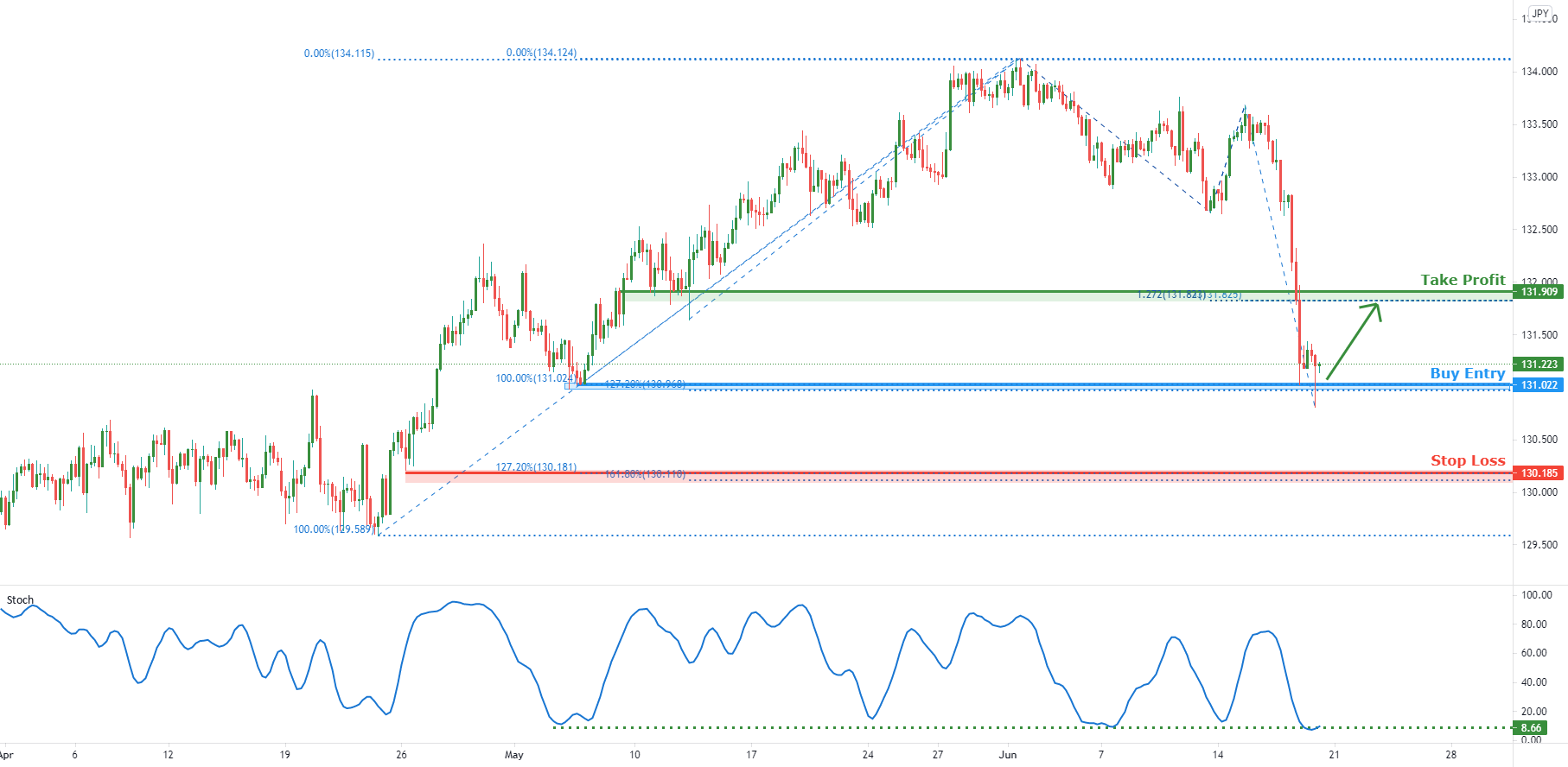 EURJPY appears overbought for FX:EURJPY by FXCM