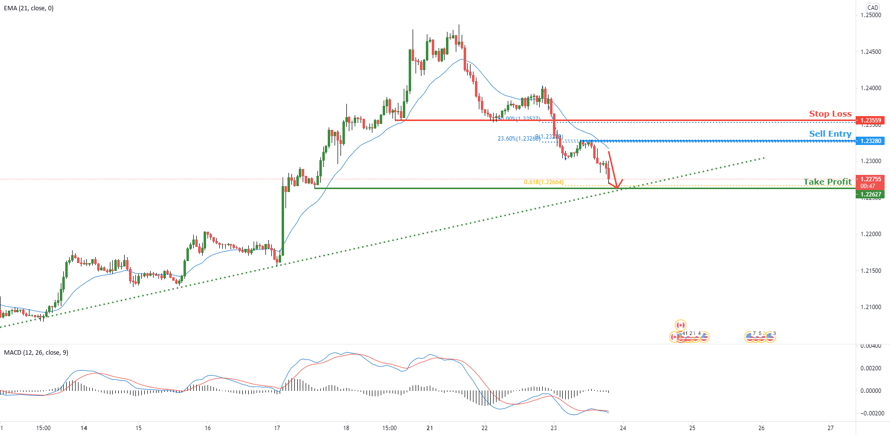 USDCAD approaching resistance   23 June 2021 for FOREXCOM:USDCAD by FXCM
