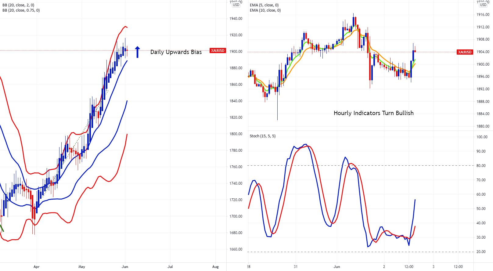 XAUUSD Buy The Dip Opportunity? for FX:XAUUSD by FXCM