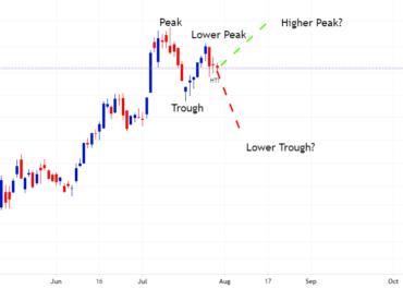 AMZN Charts Lower Peak on Daily Ahead of Quartelies