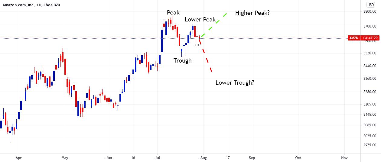 AMZN Charts Lower Peak on Daily Ahead of Quartelies for NASDAQ:AMZN by FXCM
