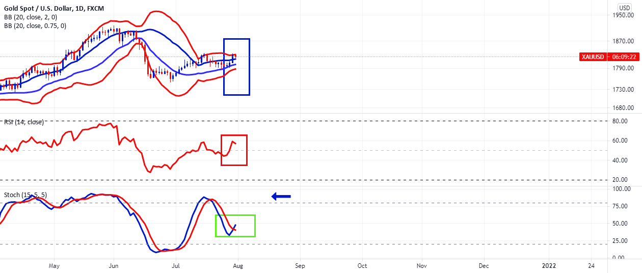 Gold Daily Poised for Potential Move for FX:XAUUSD by FXCM