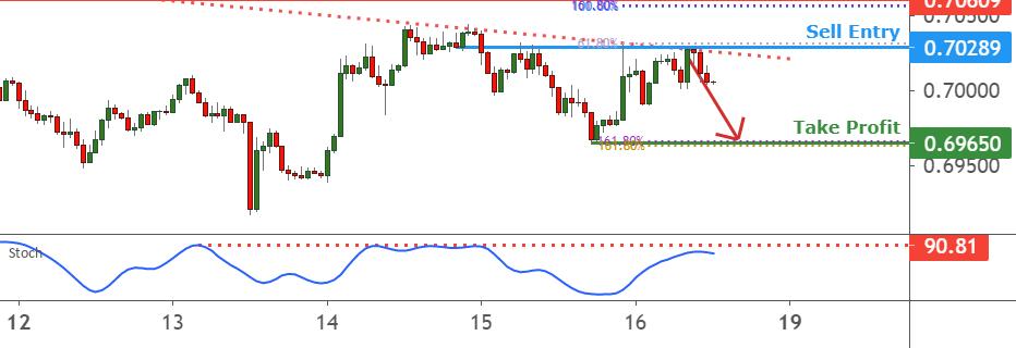 NZDUSD facing bearish pressure 16th July 2021 for FX:NZDUSD by FXCM