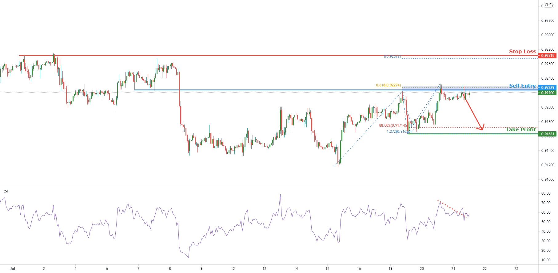 USDCHF approaching resistance, potential for downside for FX:USDCHF by FXCM