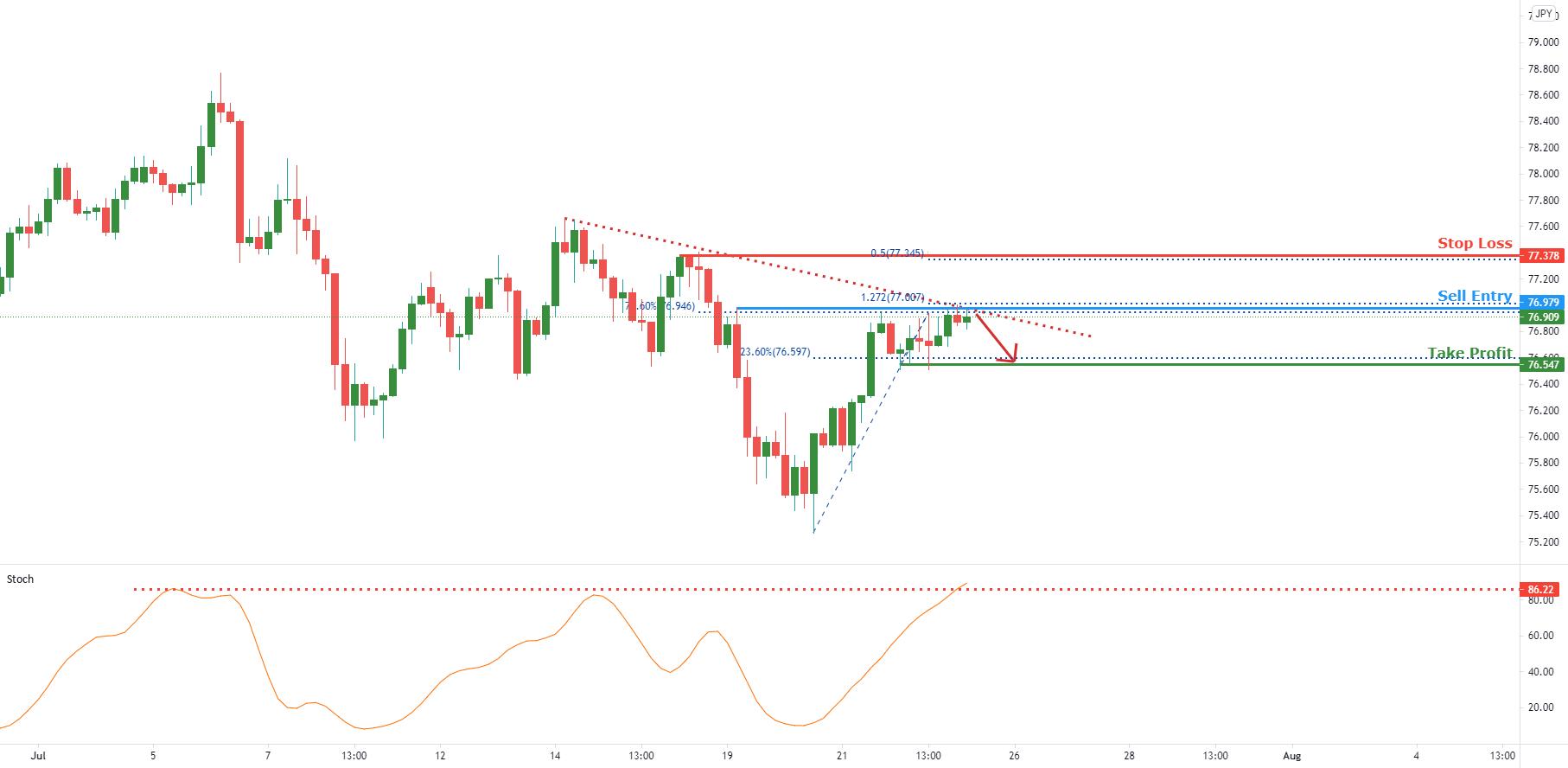 NZDJPY facing bearish pressure | 23 July 2021 for FX:NZDJPY by FXCM