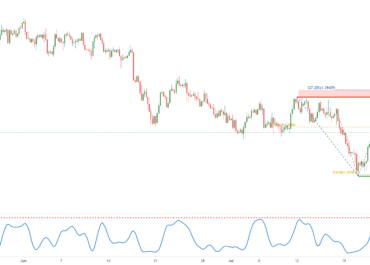 GBPUSD potential for bearish reversal | 23rd July 2021