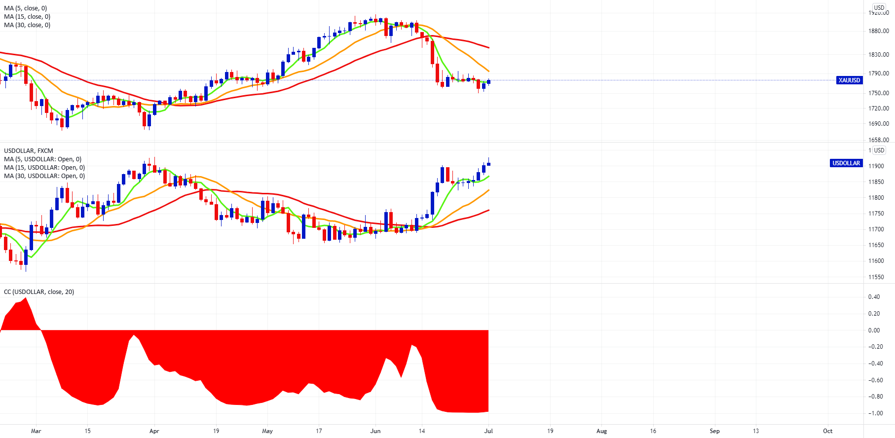 FXCM's Top Down Gold Analysis for FX:XAUUSD by FXCM
