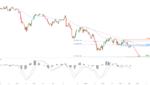 AUDJPY Facing Bearish Pressure | 2 Aug 2021 for FX:AUDJPY by FXCM