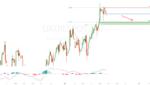 UKOILSPOT potential trend reversal! for FX:UKOILSPOT by FXCM