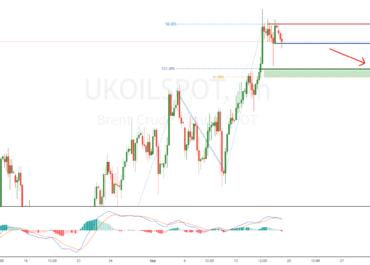 UKOILSPOT potential trend reversal!
