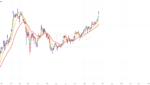 TSLA Momentum Strong Ahead Of Earnings for NASDAQ:TSLA by FXCM